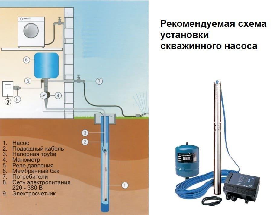 Методы восстановления потока скважин к воде 1 Замена насоса в скважине