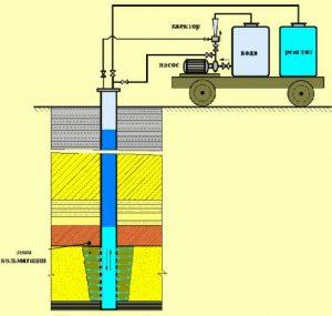 %name Восстановление дебита/ увеличение производительности артезианских скважин.