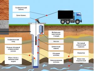 scheme 300x226 Геофизическое исследование скважин на воду (каротаж).