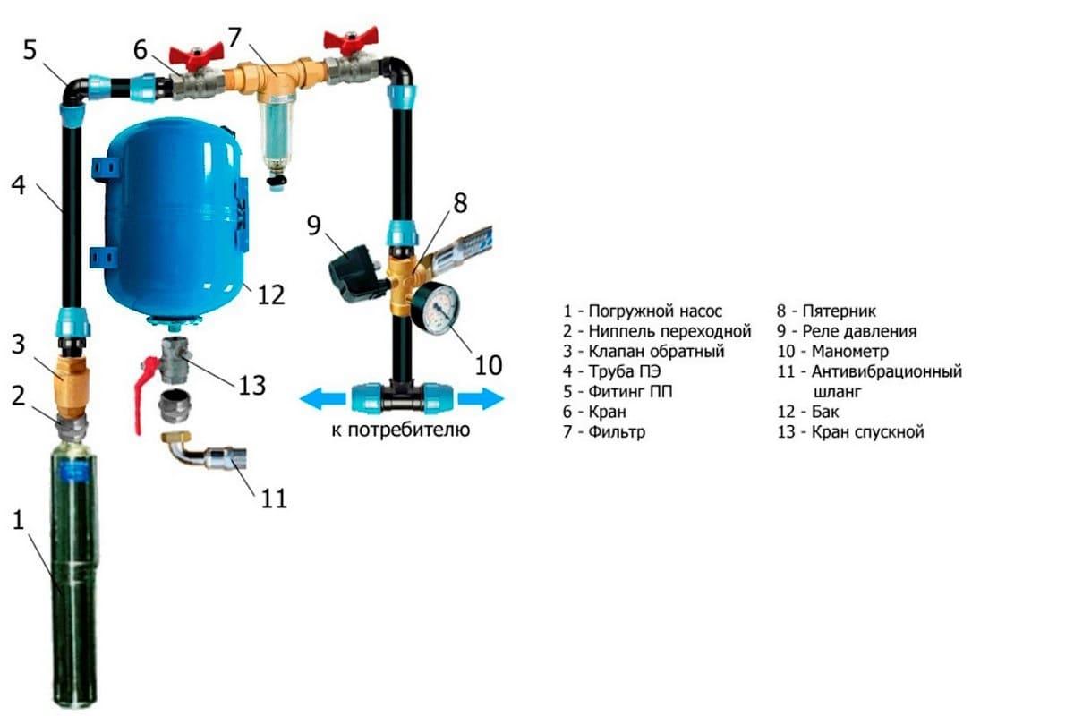 skvazina 1 Оборудование скважины