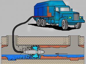 прочистка ливневой канализации 300x224 Прочистка ливневой канализации
